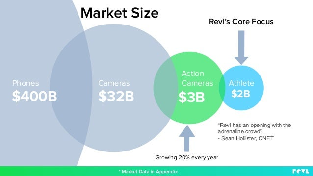 Phones Cameras Action Cameras Athlete $32B $3B$400B $2B Revl's Core Focus Growing 20% every year * Market Data in Appendix...