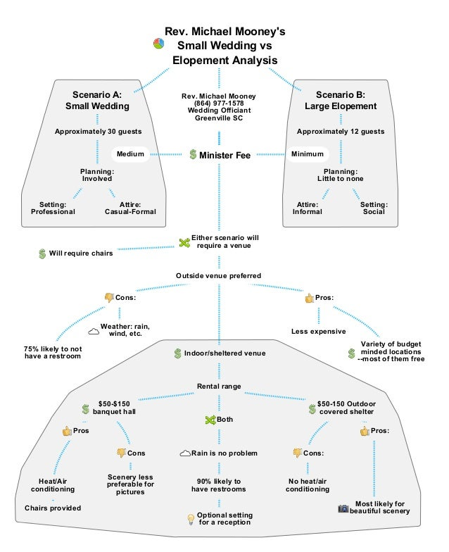 Rev. Michael Mooney's Small Wedding vs Elopement Analysis Scenario A: Small Wedding Approximately 30 guests Planning: Invo...