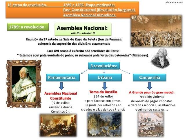 viaxeaitaca.com1ª etapa da revolución.            1789 a 1792: Etapa moderada:                                   Fase Cons...