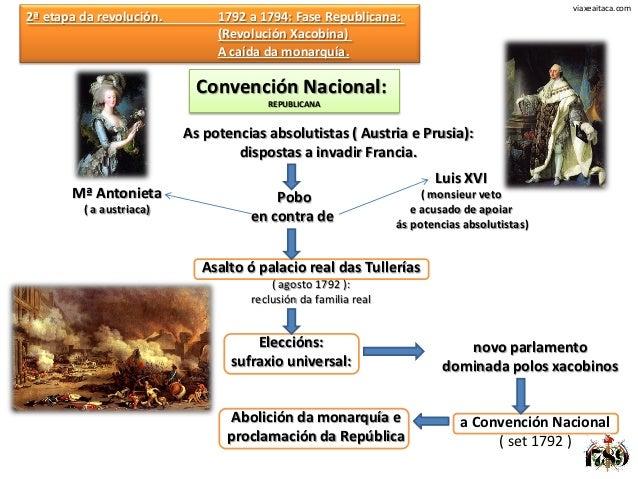 viaxeaitaca.com2ª etapa da revolución.        1792 a 1794: Fase Republicana:                               (Revolución Xac...
