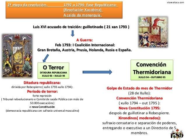 viaxeaitaca.com     2ª etapa da revolución.                      1792 a 1794: Fase Republicana:                           ...
