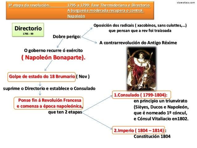 viaxeaitaca.com  3ª etapa da revolución.         1795 a 1799: Fase Thermidoriana e Directorio                             ...