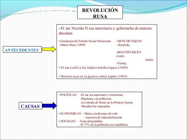 REVOLUCIÓNRUSAANTECEDENTES• El zar Nicolás II era autoritario y gobernaba de maneraabsoluta• Fundación del Partido Social ...