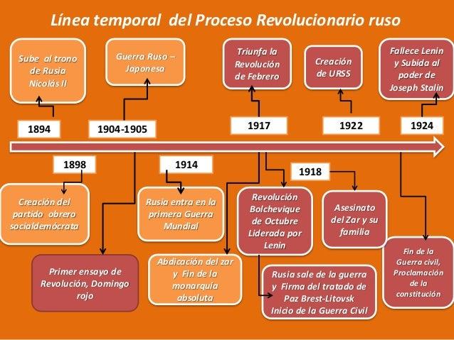 Resultado de imagen de ejes cronologicos REVOLUCION RUSA