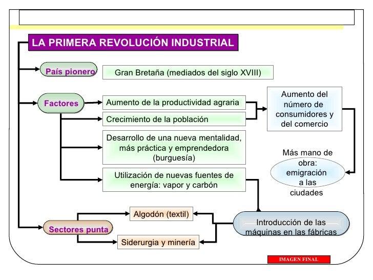 LA PRIMERA REVOLUCIÓN INDUSTRIAL Factores Aumento de la productividad agraria Aumento del número de  consumidores y del co...
