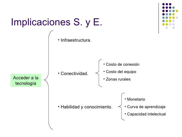 Acceder a la tecnología <ul><li>Infraestructura. </li></ul><ul><li>Conectividad. </li></ul><ul><li>Habilidad y conocimient...