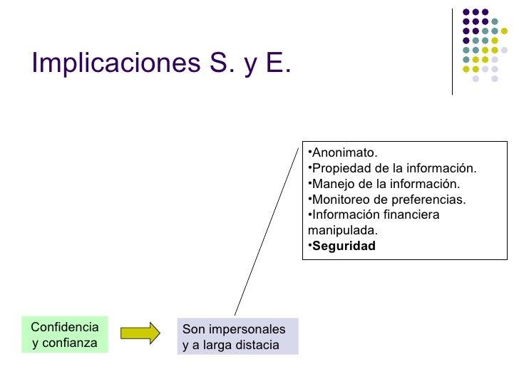 Confidencia y confianza Implicaciones S. y E. Son impersonales y a larga distacia <ul><li>Anonimato. </li></ul><ul><li>Pro...