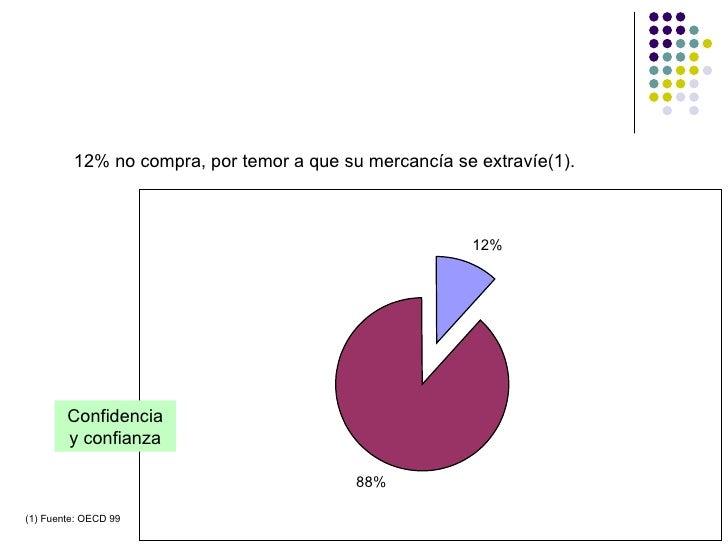 12% no compra, por temor a que su mercancía se extravíe(1). (1) Fuente: OECD 99 Confidencia y confianza