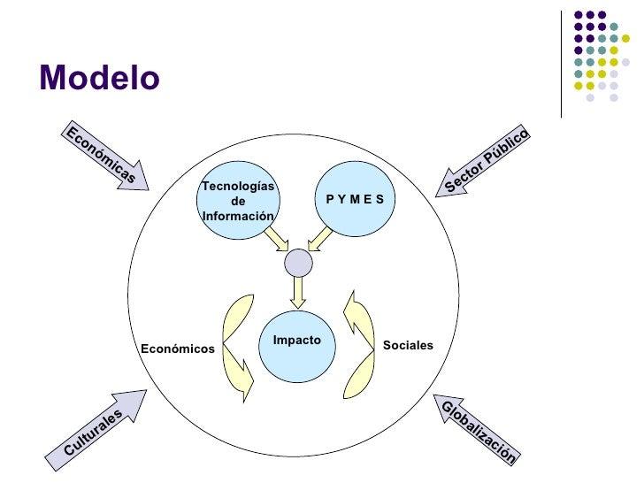 Modelo Impacto Económicos  Sociales Tecnologías de Información Económicas Culturales Sector Público Globalización P Y M E S