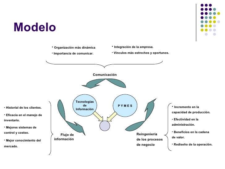 Modelo Tecnologías de Información P Y M E S Reingeniería  de los procesos  de negocio Flujo de información Comunicación <u...