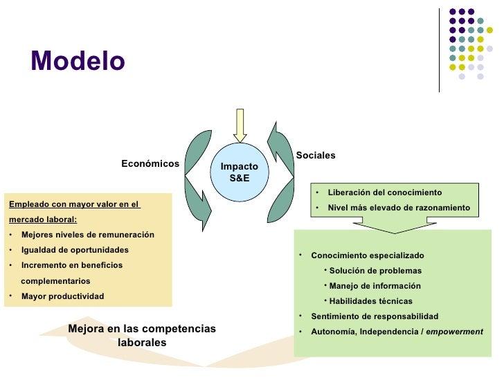 Modelo <ul><li>Empleado con mayor valor en el  </li></ul><ul><li>mercado laboral: </li></ul><ul><li>Mejores n iveles de re...