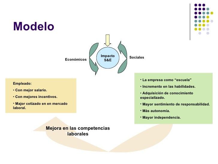 Modelo Mejora en las competencias laborales <ul><li>Empleado:  </li></ul><ul><li>Con mejor salario. </li></ul><ul><li>Con ...