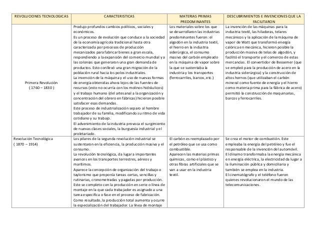 REVOLUCIONES TECNOLOGICAS                     CARACTERISTICAS                               MATERIAS PRIMAS             DE...