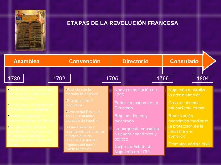 ETAPAS DE LA REVOLUCIÓN FRANCESA Asamblea  Convención  Directorio  Consulado 1789 1792 1795 1799 1804 <ul><li>Se abolieron...
