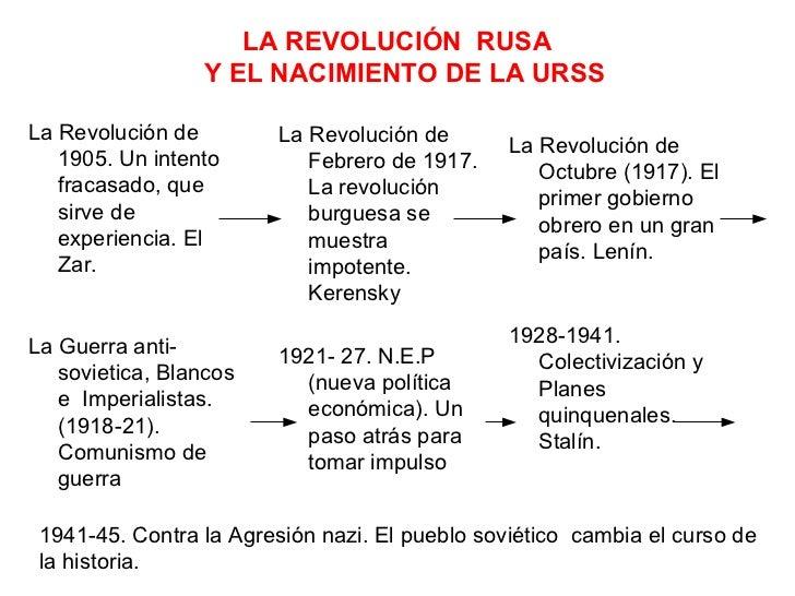 LA REVOLUCIÓN RUSA                 Y EL NACIMIENTO DE LA URSSLa Revolución de         La Revolución de                    ...