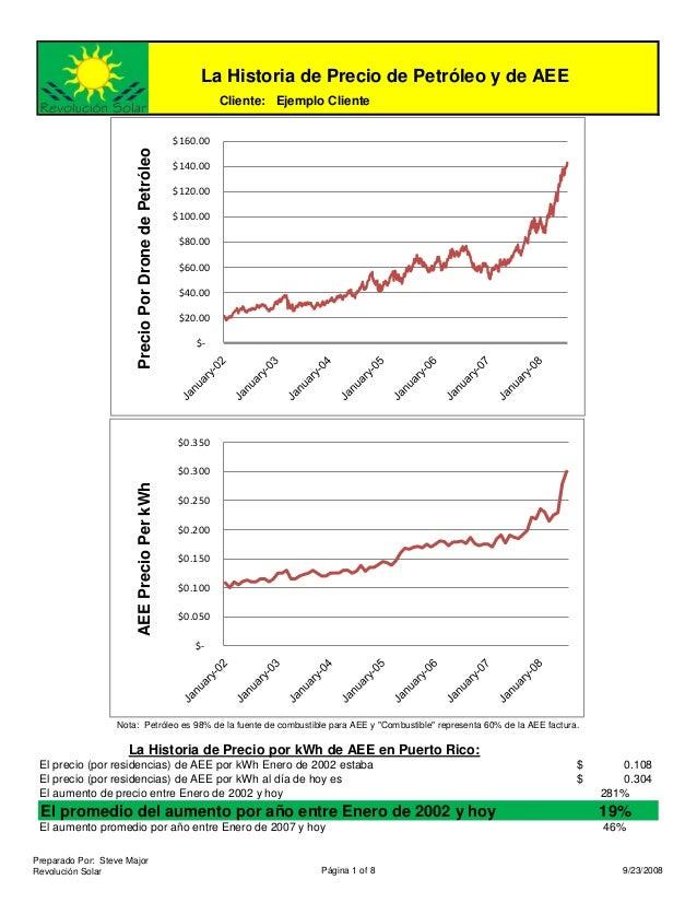 La Historia de Precio de Petróleo y de AEE                                                                Cliente: Ejemplo...