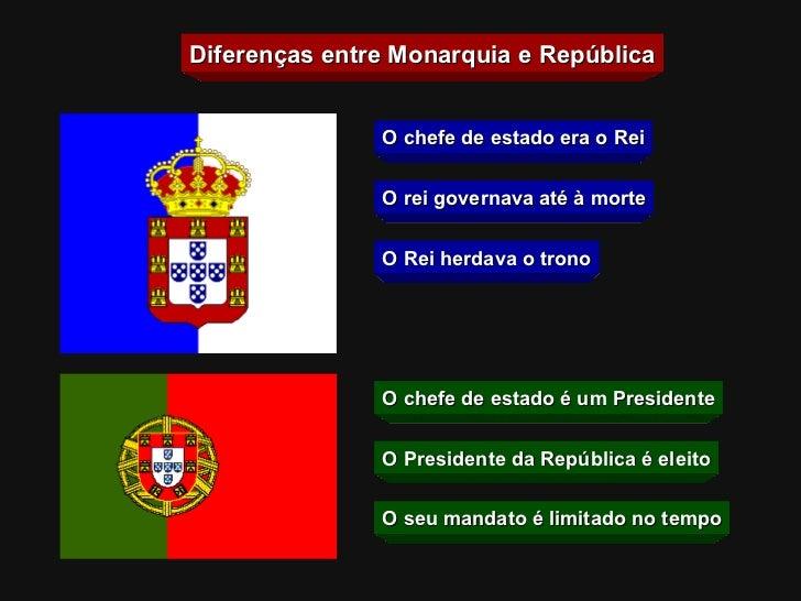 Diferenças entre Monarquia e República O chefe de estado era o Rei O Rei herdava o trono O rei governava até à morte O che...