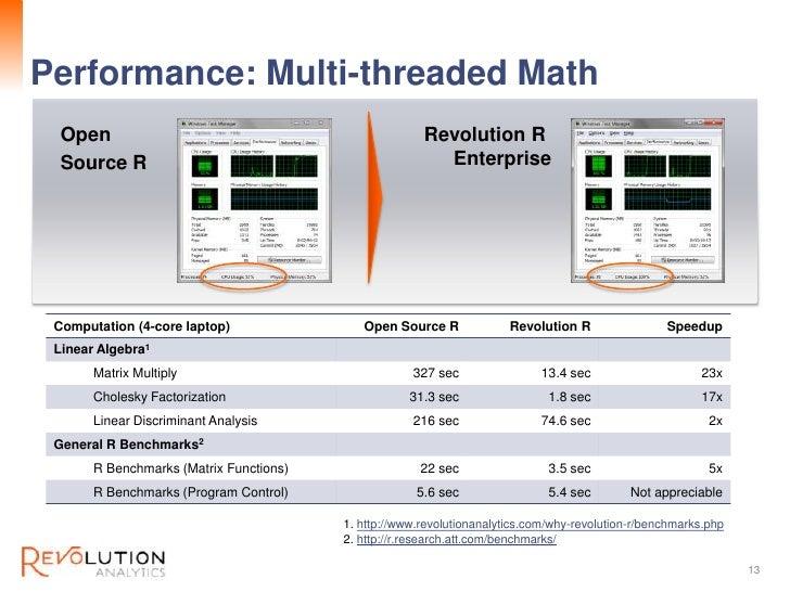 Revolution ConfidentialPerformance: Multi-threaded Math  Open                                                 Revolution R...