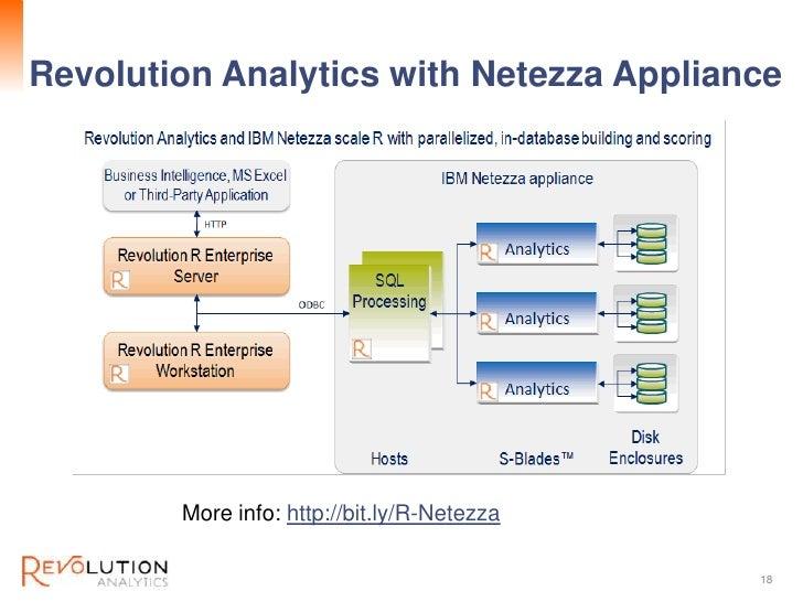 Revolution ConfidentialRevolution Analytics with Netezza Appliance        More info: http://bit.ly/R-Netezza              ...