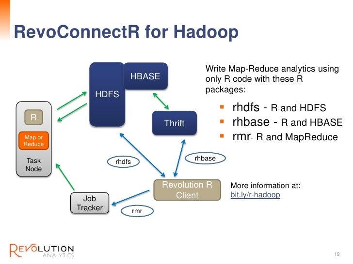 RevoConnectR for Hadoop                                               Revolution Confidential                             ...