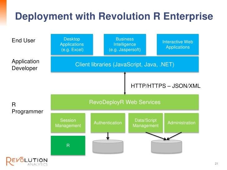 Deployment with Revolution R Enterprise                                    Revolution ConfidentialEnd User        Desktop ...