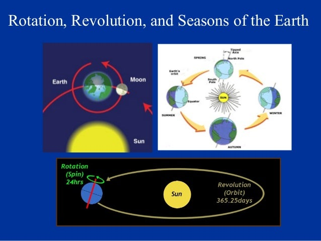 Rotation, Revolution, and Seasons of the Earth