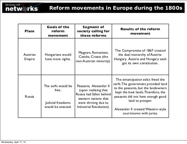 social reforms and movement during 19th 10 religion and reform as the borders of the united states expanded during the nineteenth century and as among all the social reform movements.
