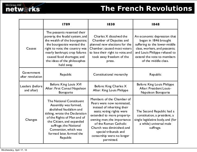 extent were poverty and prosperity causes 1789 french revo 1 to what extent were poverty and prosperity causes of the 1789 french revolution to a great extent because the prosperity of the bourgeois encouraged the poverty three major causes of the french revolution french revolution of 1789.