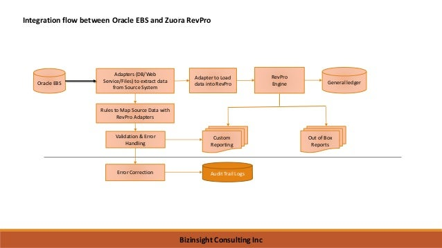 Oracle EBS(On Premise) and Zuora RevPro Integration