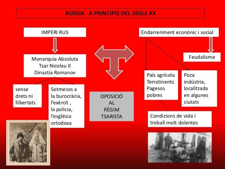 RÚSSIA A PRINCIPIS DEL SEGLE XX             IMPERI RUS                         Endarreriment econònic i social       Monar...