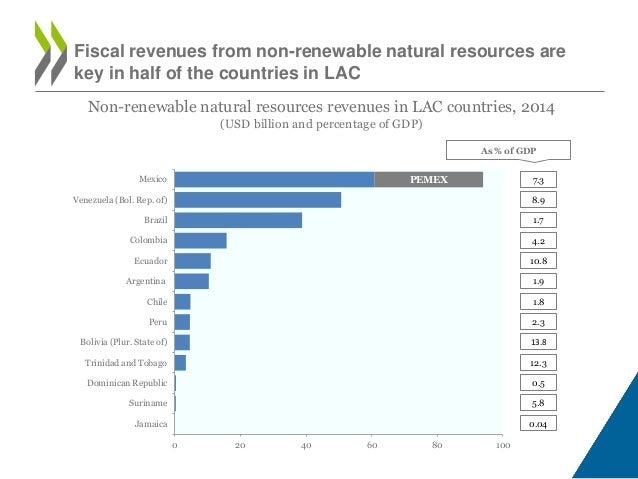 facebook revenue and resources