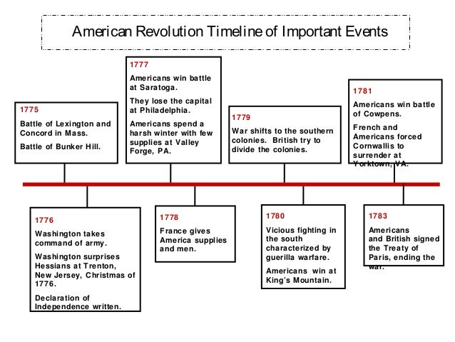 Rev war timeline and maps