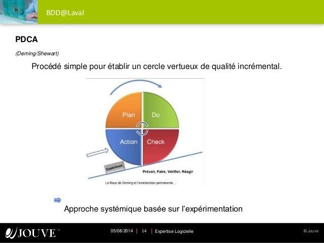 © JouveExpertise Logicielle05/08/2014 14 BDD@Laval PDCA (Deming/Shewart) Procédé simple pour établir un cercle vertueux de...