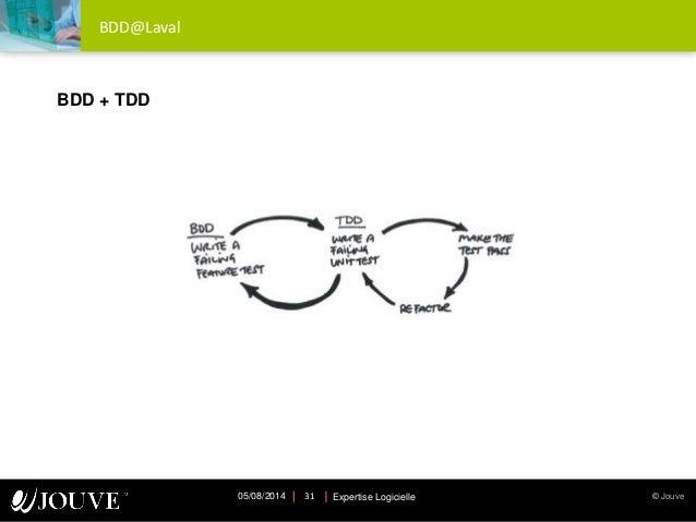 © JouveExpertise Logicielle05/08/2014 31 BDD@Laval BDD + TDD