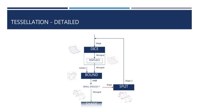 TESSELLATION - DETAILED Shape DICE Microgrid BOUND MicrogridCamera AABB SMALL ENOUGH ? SHADE Microgrid SPLIT Shape Shape [...