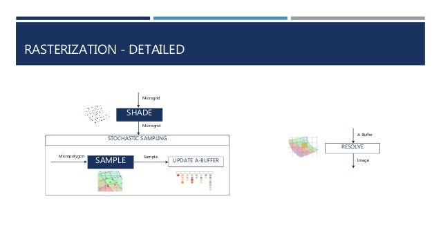 RASTERIZATION - DETAILED SHADE Microgrid Microgrid Micropolygon SAMPLE Sample UPDATE A-BUFFER STOCHASTIC SAMPLING RESOLVE ...