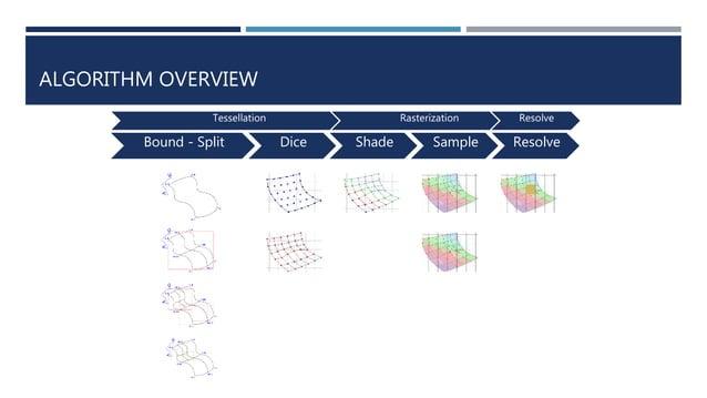 ALGORITHM OVERVIEW Bound - Split Dice Shade Sample Resolve Tessellation Rasterization Resolve