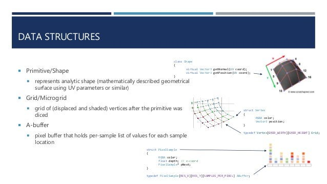 DATA STRUCTURES  Primitive/Shape  represents analytic shape (mathematically described geometrical surface using UV param...
