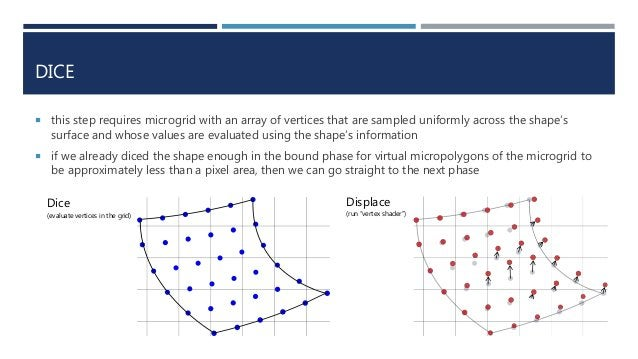 DICE  this step requires microgrid with an array of vertices that are sampled uniformly across the shape's surface and wh...