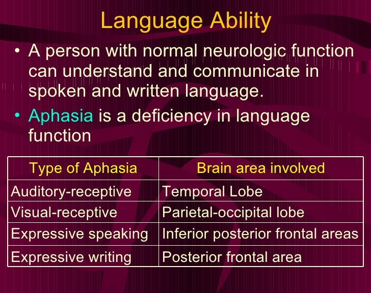 Language Ability <ul><li>A person with normal neurologic function can understand and communicate in spoken and written lan...