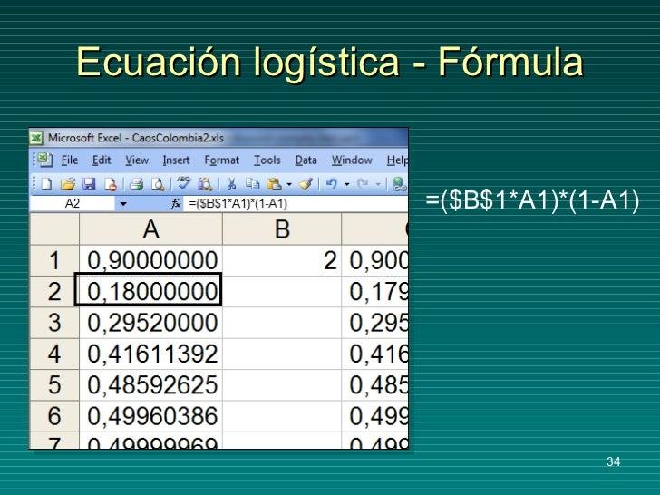 Ecuación logística - Fórmula =($B$1*A1)*(1-A1)