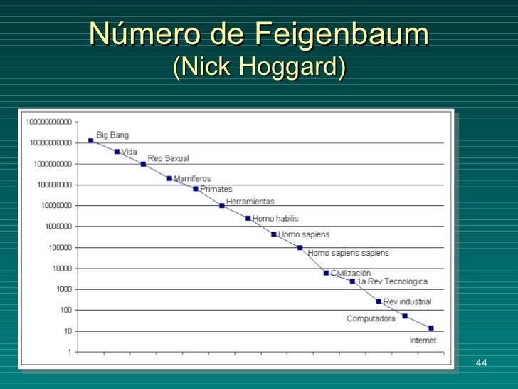 Número de Feigenbaum (Nick Hoggard)