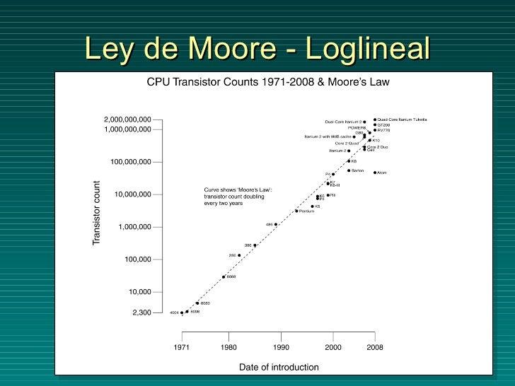 Ley de Moore - Loglineal