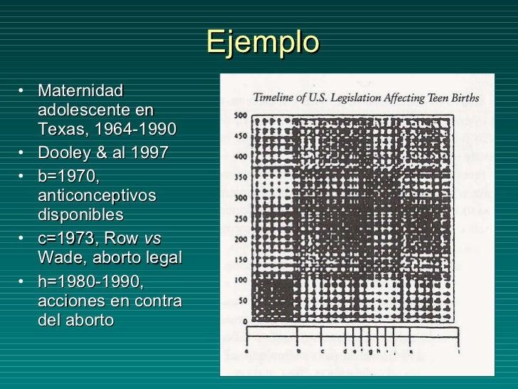 Ejemplo <ul><li>Maternidad adolescente en Texas, 1964-1990 </li></ul><ul><li>Dooley & al 1997 </li></ul><ul><li>b=1970, an...