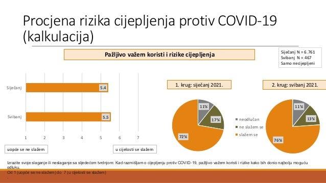 11% 17% 72% Procjena rizika cijepljenja protiv COVID-19 (kalkulacija) Izrazite svoje slaganje ili neslaganje sa sljedećom ...