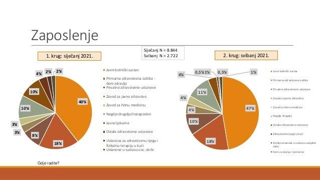 Zaposlenje Gdje radite? 40% 18% 8% 3% 3% 10% 10% 4% 2% 2% Javni bolnički sustav Primarna zdravstvena zaštita - dom zdravlj...