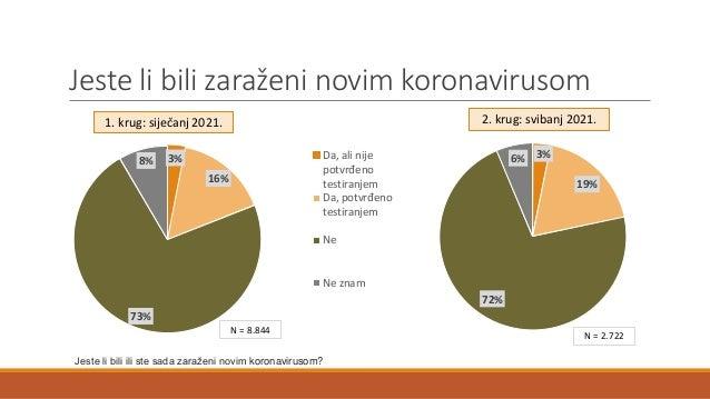 Jeste li bili zaraženi novim koronavirusom Jeste li bili ili ste sada zaraženi novim koronavirusom? N = 2.722 3% 16% 73% 8...