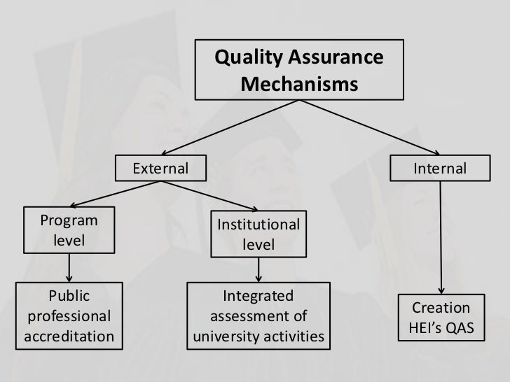 purpose of quality assurance in education