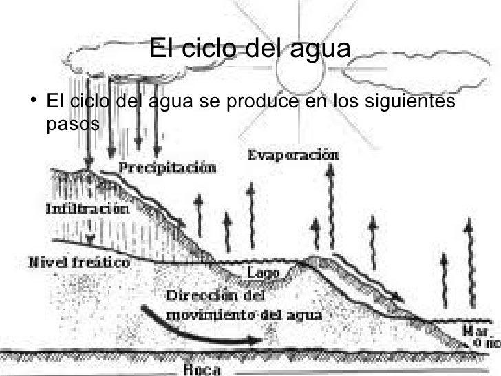 Rfa . ciclo del agua