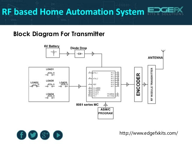 Rf based home automation system for Home automation system